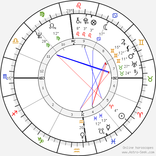 Aretha Franklin birth chart, biography, wikipedia 2018, 2019