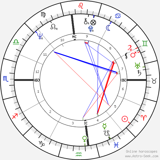 Aretha Franklin astro natal birth chart, Aretha Franklin horoscope, astrology