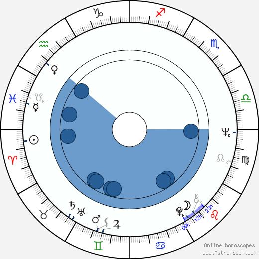 Art Evans wikipedia, horoscope, astrology, instagram