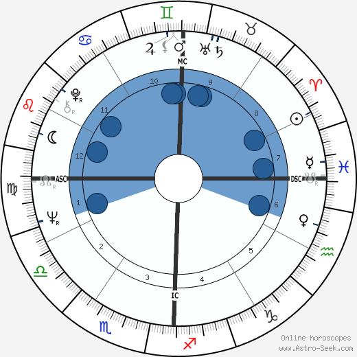 Ava Astaire wikipedia, horoscope, astrology, instagram