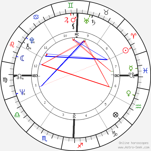 Ava Astaire tema natale, oroscopo, Ava Astaire oroscopi gratuiti, astrologia
