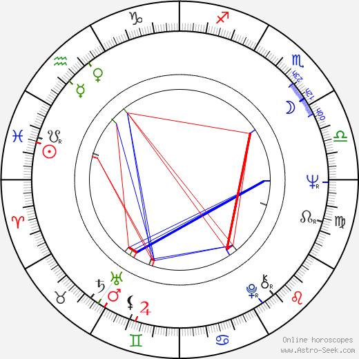 Ben Murphy день рождения гороскоп, Ben Murphy Натальная карта онлайн
