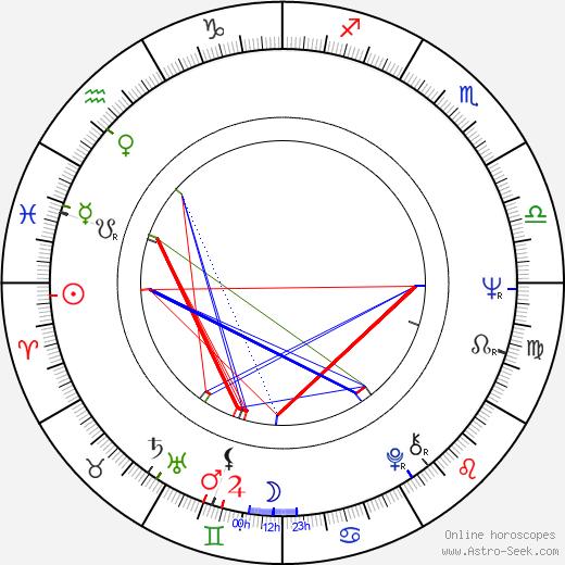 Carlos Cruz astro natal birth chart, Carlos Cruz horoscope, astrology