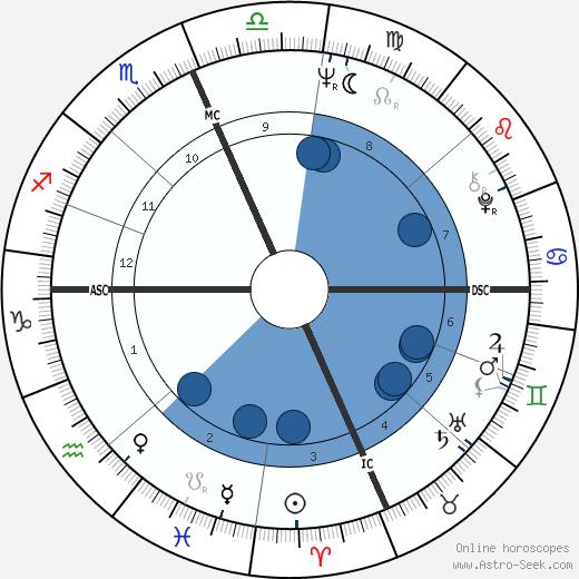 Dan Graham wikipedia, horoscope, astrology, instagram