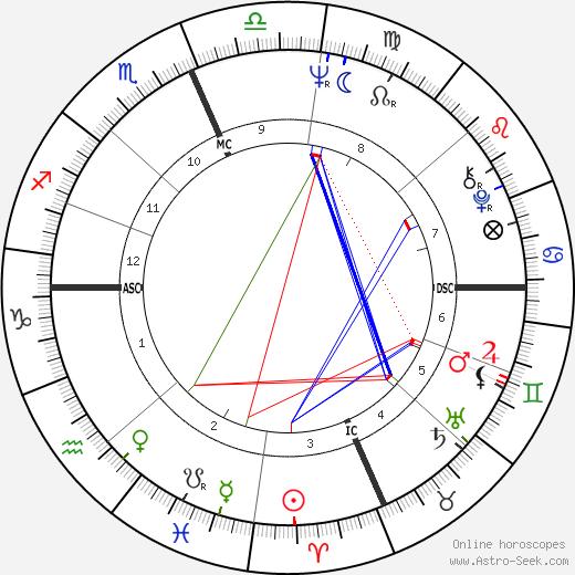 Дэн Грэм Dan Graham день рождения гороскоп, Dan Graham Натальная карта онлайн