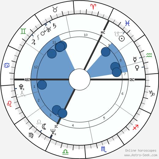 Emile Moeyens wikipedia, horoscope, astrology, instagram