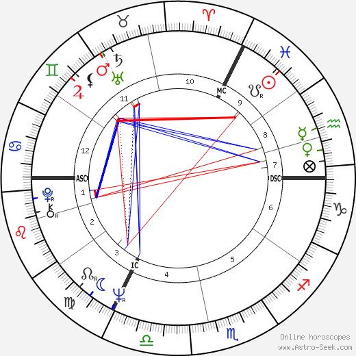 Emile Moeyens tema natale, oroscopo, Emile Moeyens oroscopi gratuiti, astrologia