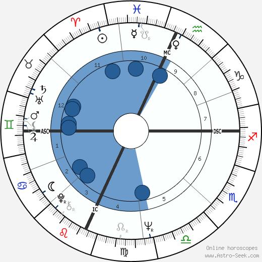Erica Jong wikipedia, horoscope, astrology, instagram
