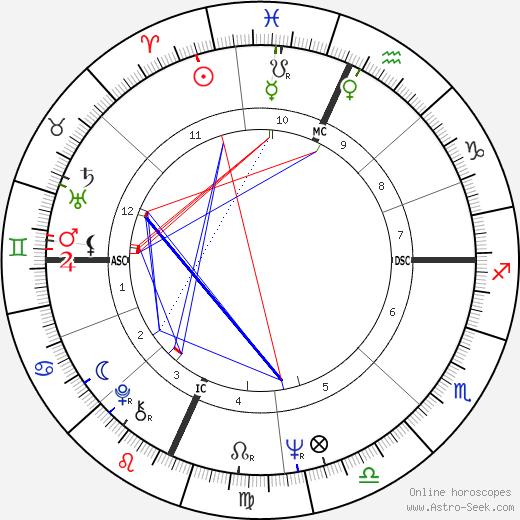 Erica Jong tema natale, oroscopo, Erica Jong oroscopi gratuiti, astrologia
