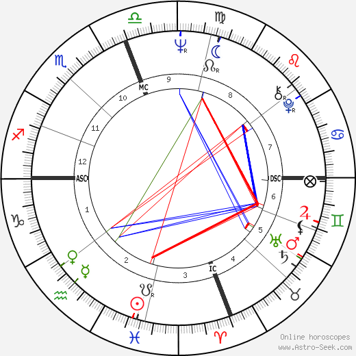 Felipe Gonzales Marquez день рождения гороскоп, Felipe Gonzales Marquez Натальная карта онлайн