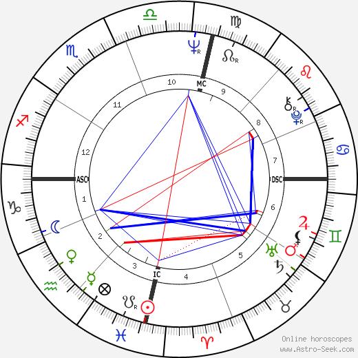 George Negus день рождения гороскоп, George Negus Натальная карта онлайн
