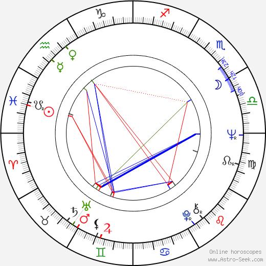 Gérard Lartigau день рождения гороскоп, Gérard Lartigau Натальная карта онлайн