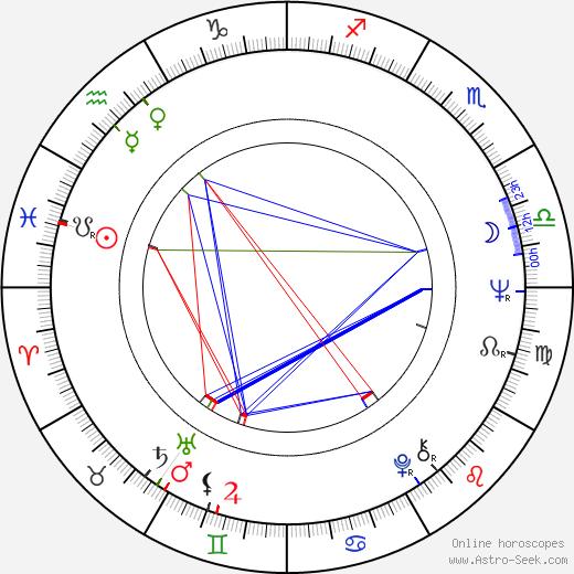 Glenn Saxson birth chart, Glenn Saxson astro natal horoscope, astrology