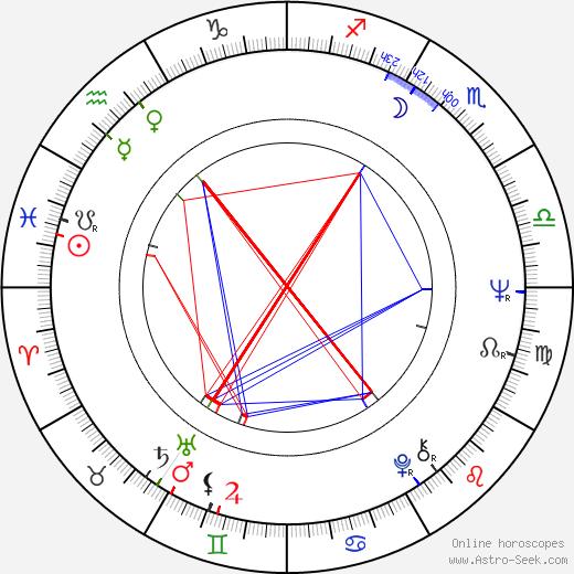 Jan Vyčítal birth chart, Jan Vyčítal astro natal horoscope, astrology