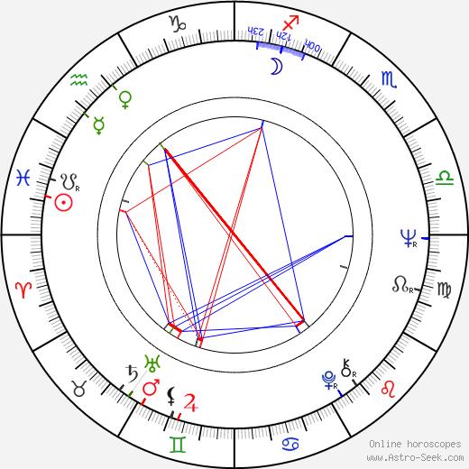 Jennifer Blake birth chart, Jennifer Blake astro natal horoscope, astrology