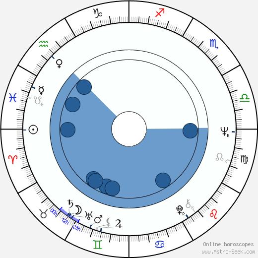 Jimmie Ray Weeks wikipedia, horoscope, astrology, instagram