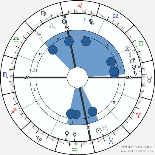 John Irving wikipedia, horoscope, astrology, instagram