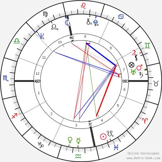 Джон Уинслоу Ирвинг John Irving день рождения гороскоп, John Irving Натальная карта онлайн