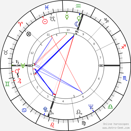 Scatman John astro natal birth chart, Scatman John horoscope, astrology