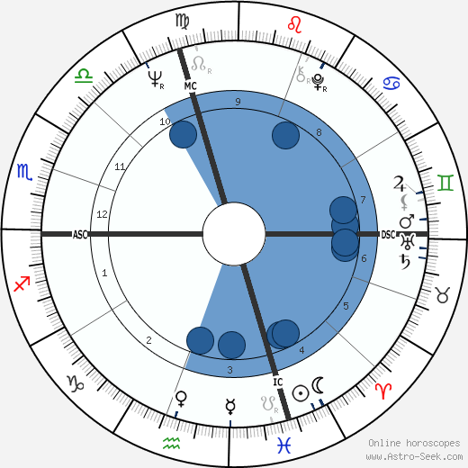John Wayne Gacy horoscope, astrology, sign, zodiac, date of birth, instagram