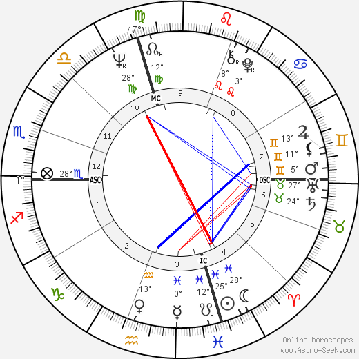 John Wayne Gacy birth chart, biography, wikipedia 2019, 2020