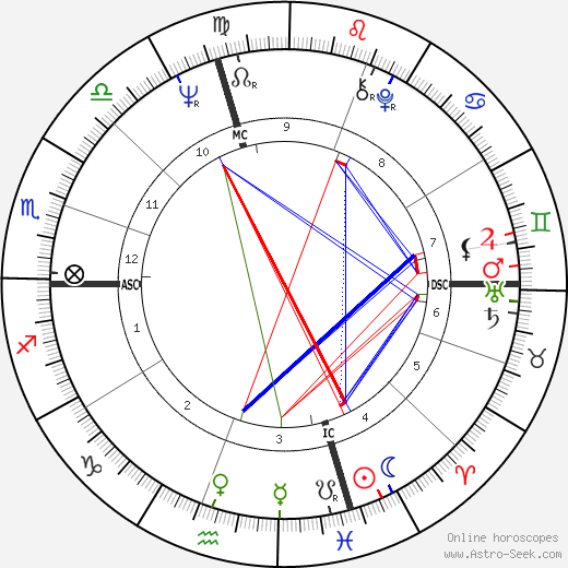 John Wayne Gacy tema natale, oroscopo, John Wayne Gacy oroscopi gratuiti, astrologia