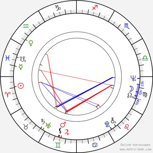 John Wright birth chart, John Wright astro natal horoscope, astrology