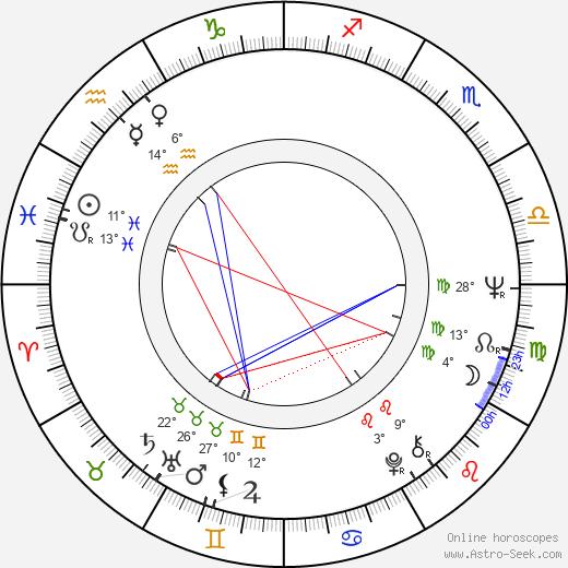 Jon Finch birth chart, biography, wikipedia 2018, 2019
