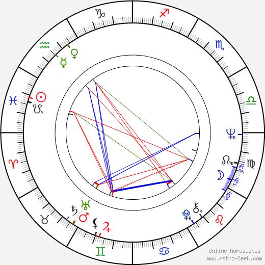Jon Finch astro natal birth chart, Jon Finch horoscope, astrology
