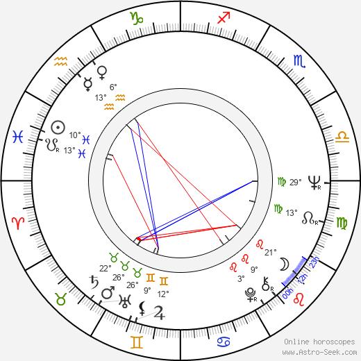 José Nieto birth chart, biography, wikipedia 2020, 2021