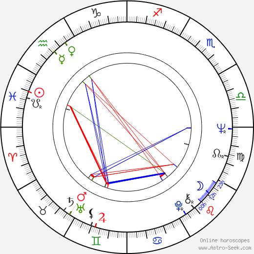 José Nieto birth chart, José Nieto astro natal horoscope, astrology