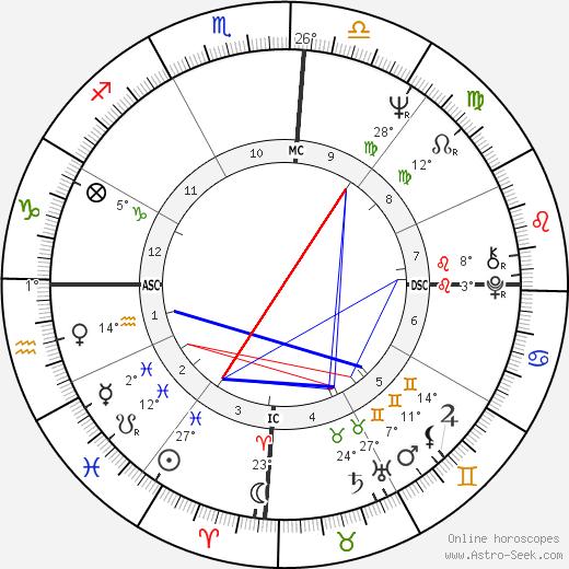 José Serra birth chart, biography, wikipedia 2019, 2020