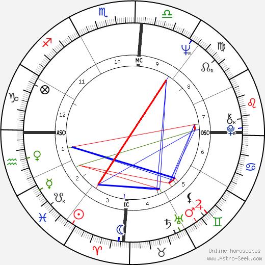 José Serra astro natal birth chart, José Serra horoscope, astrology