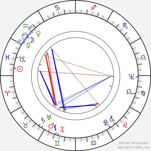 Jožka Černý birth chart, Jožka Černý astro natal horoscope, astrology