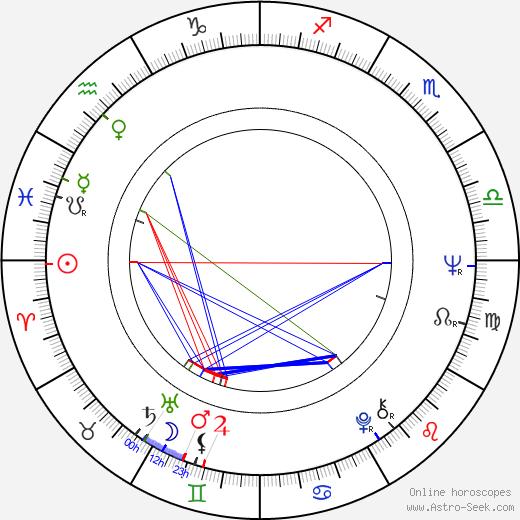 Karel Vágner astro natal birth chart, Karel Vágner horoscope, astrology