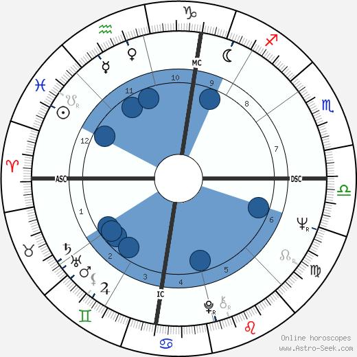 Kelly Quinn wikipedia, horoscope, astrology, instagram