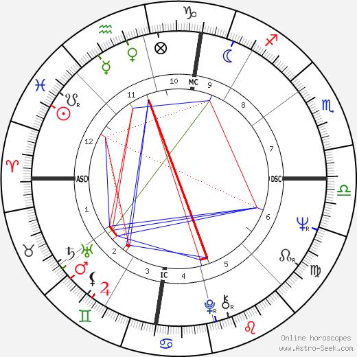 Kelly Quinn astro natal birth chart, Kelly Quinn horoscope, astrology
