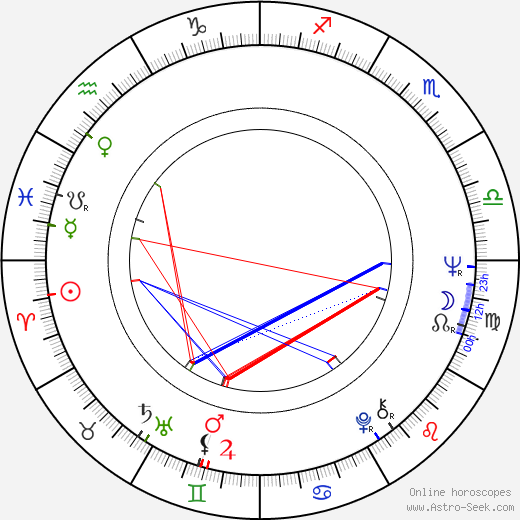 Kenneth Welsh astro natal birth chart, Kenneth Welsh horoscope, astrology