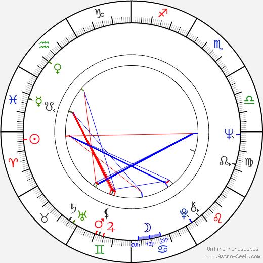 Kim Woodburn astro natal birth chart, Kim Woodburn horoscope, astrology