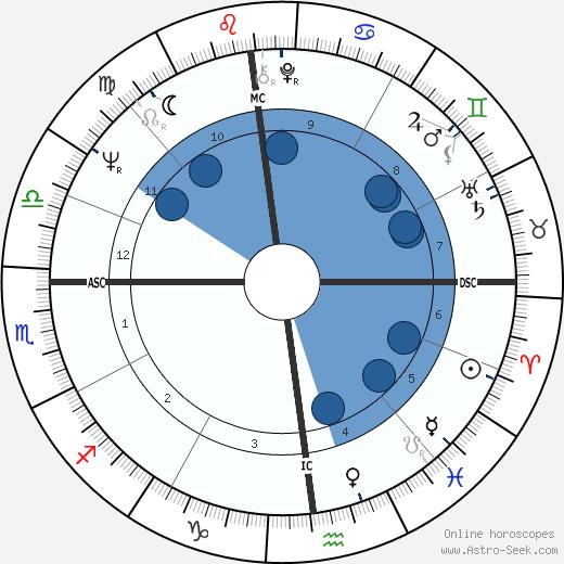 Larry Pressler wikipedia, horoscope, astrology, instagram