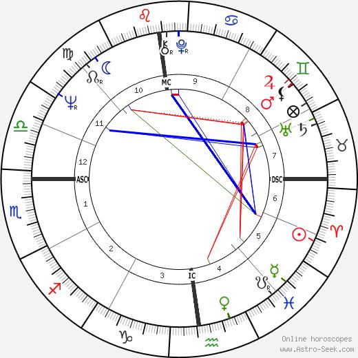 Larry Pressler день рождения гороскоп, Larry Pressler Натальная карта онлайн