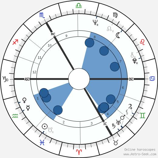 Luc Plamondon wikipedia, horoscope, astrology, instagram