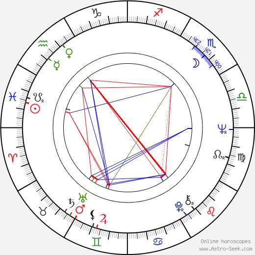 Luciano Odorisio astro natal birth chart, Luciano Odorisio horoscope, astrology