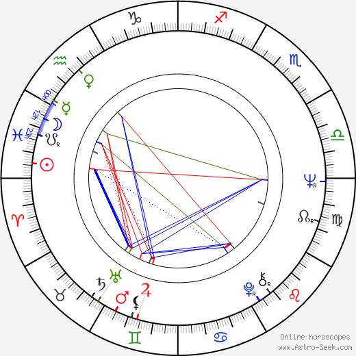 Margareta Sjödin astro natal birth chart, Margareta Sjödin horoscope, astrology