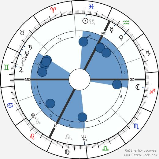 Mark Lindsay wikipedia, horoscope, astrology, instagram