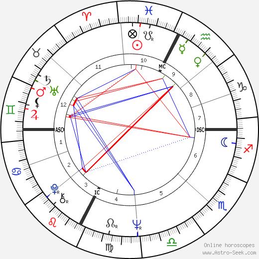 Mark Lindsay день рождения гороскоп, Mark Lindsay Натальная карта онлайн