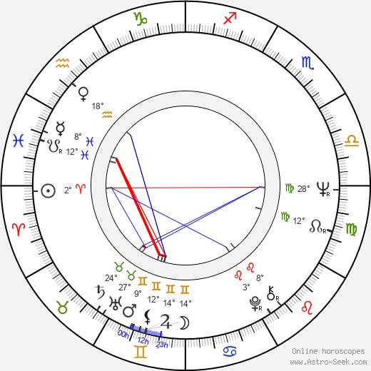Michael Haneke birth chart, biography, wikipedia 2018, 2019