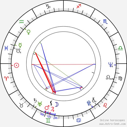 Michael Haneke astro natal birth chart, Michael Haneke horoscope, astrology
