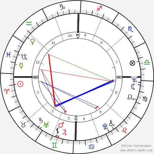 Michael Savage день рождения гороскоп, Michael Savage Натальная карта онлайн