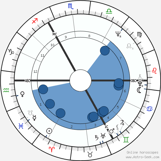 Michael York horoscope, astrology, sign, zodiac, date of birth, instagram